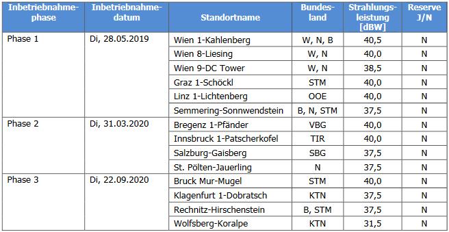 dab+ österreich inbetriebnahmephasen sender