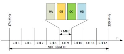Dab+ Frequenzen